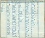 Index, Columbia County 1956